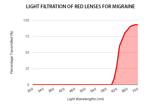Red Lenses for Migraine Light Curve